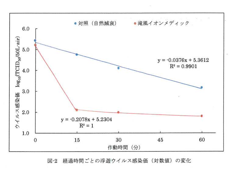 経過時間ごとの浮遊ウイルス感染価(対数値)の変化