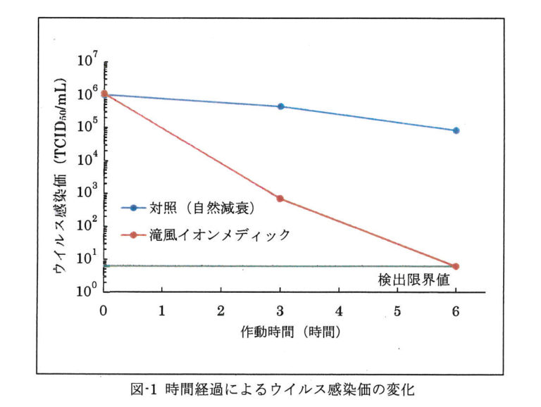 時間経過によるウイルス感染価の変化